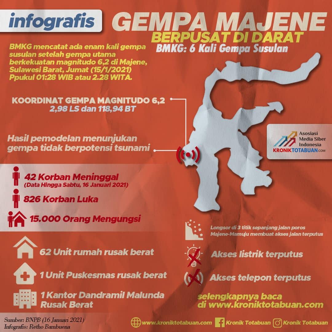 Gempa Majene, Berikut Data Korban Dan Kerusakan
